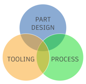 Venn diagram showing intersection of part design, tooling, and process.