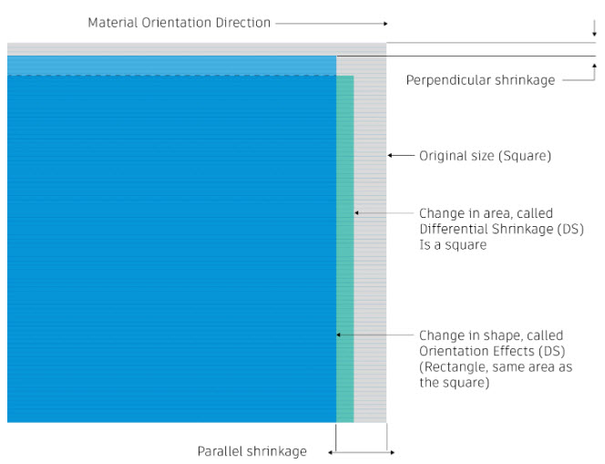 Chart: Overview of how shrinkage occurs within a plastic injection molded part.