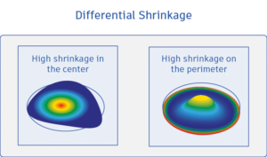 Illustration: Differential shrinkage displayed on round part.